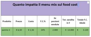 tabella food cost 1