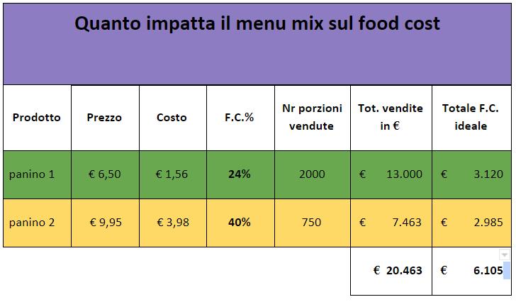 tabella food cost 2
