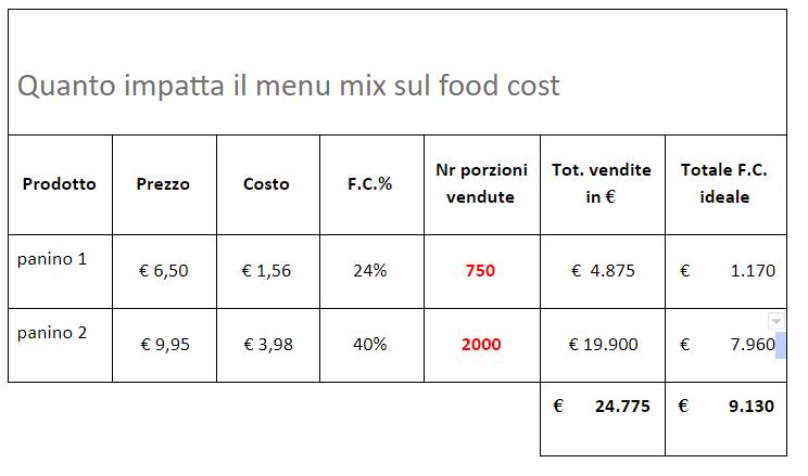 tabella food cost 3